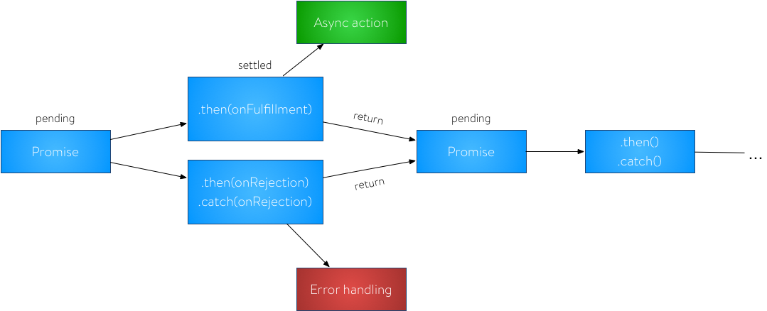 Promises - Asynchronous processes made easy